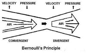 Bernoulli Principle300