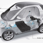 Smart Fortwo Electric Drive Smart ED FAQ
