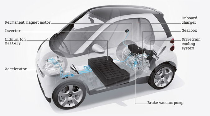 Smart Fortwo Electric Drive Smart ED FAQs