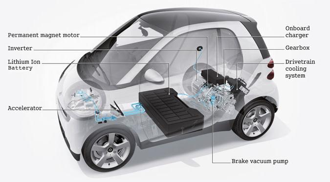Smart Fortwo Electric Drive Smart ED FAQ